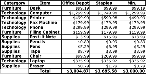 office budget project